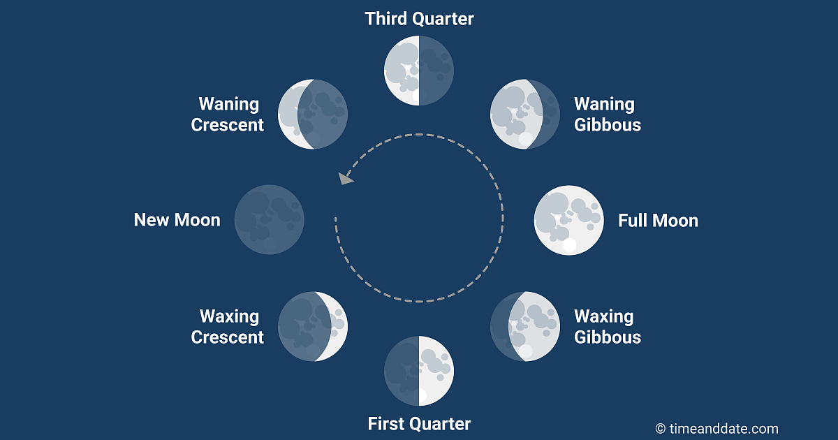 The Eight Phases of the Moon - How Do They Impact Us?